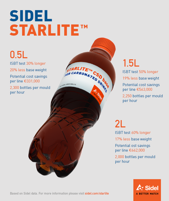 Sidel StarLite CSD Infographic